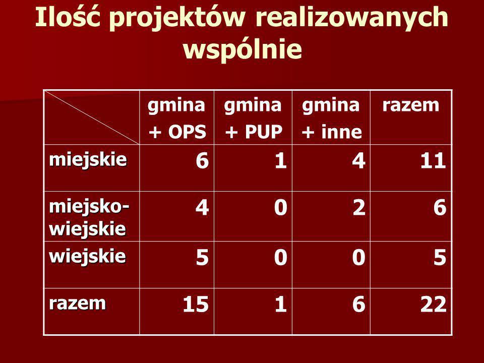 Ilość projektów realizowanych wspólnie gmina + OPS gmina + PUP gmina + inne razem miejskie 61411 miejsko- wiejskie 4026 wiejskie 5005 razem 151622