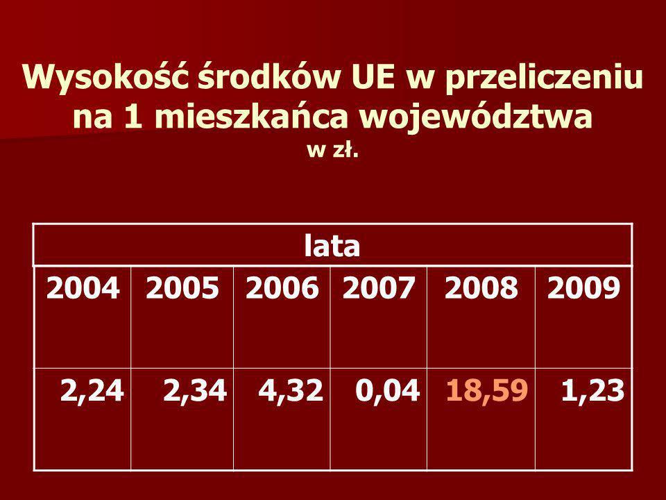 Wysokość środków UE w przeliczeniu na 1 mieszkańca województwa w zł. 200420052006200720082009 2,242,344,320,0418,591,23 lata