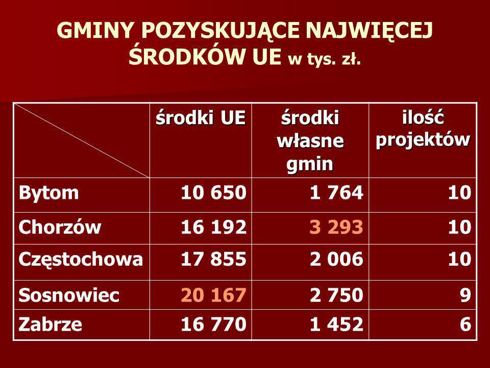 środki UE środki własne gmin ilość projektów Bytom10 6501 76410 Chorzów16 1923 29310 Częstochowa17 8552 00610 Sosnowiec20 1672 7509 Zabrze16 7701 4526