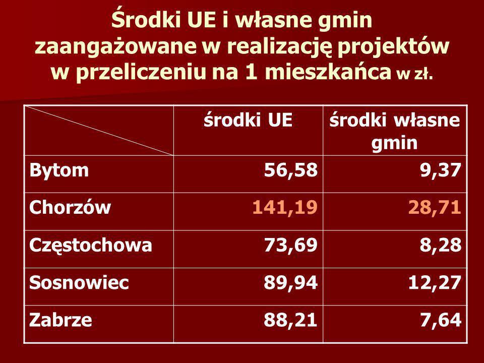 Środki UE i własne gmin zaangażowane w realizację projektów w przeliczeniu na 1 mieszkańca w zł. środki UEśrodki własne gmin Bytom56,589,37 Chorzów141