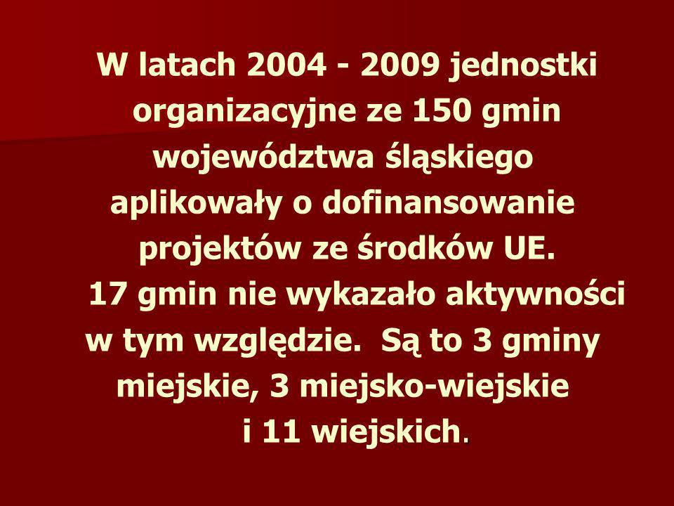 W latach 2004 - 2009 jednostki organizacyjne ze 150 gmin województwa śląskiego aplikowały o dofinansowanie projektów ze środków UE. 17 gmin nie wykaza