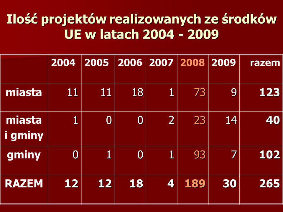 Ilość projektów realizowanych ze środków UE w latach 2004 - 2009 200420052006200720082009razem miasta1111181739123 i gminy1002231440 gminy0101937102 R