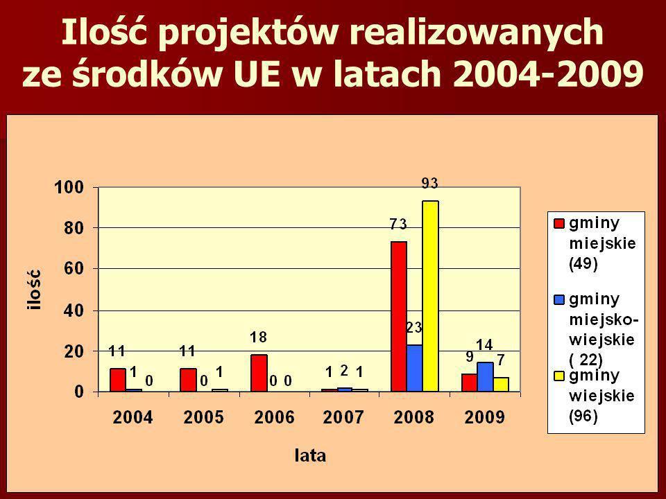 środki UE środki własne gmin ilość projektów Bytom10 6501 76410 Chorzów16 1923 29310 Częstochowa17 8552 00610 Sosnowiec20 1672 7509 Zabrze16 7701 4526 GMINY POZYSKUJĄCE NAJWIĘCEJ ŚRODKÓW UE w tys.