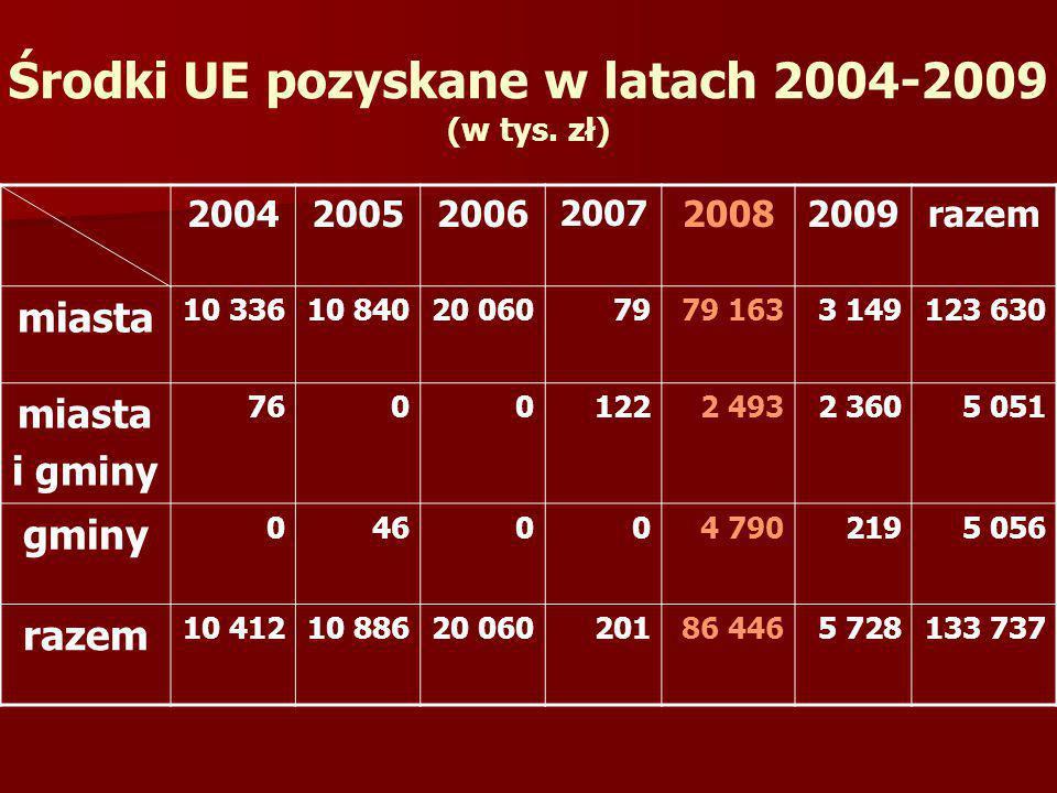 Środki UE pozyskane w latach 2004-2009 (w tys. zł) 200420052006 2007 20082009razem miasta 10 33610 84020 0607979 1633 149123 630 miasta i gminy 760012