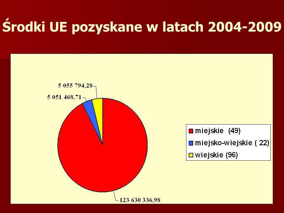 Środki UE pozyskane w latach 2004-2009