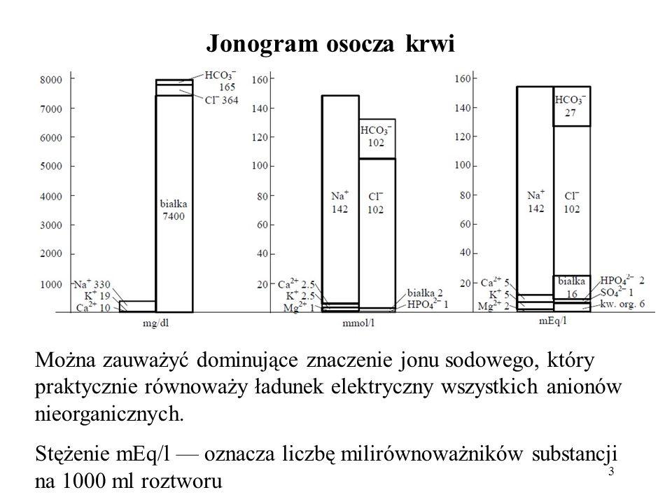 3 Jonogram osocza krwi Można zauważyć dominujące znaczenie jonu sodowego, który praktycznie równoważy ładunek elektryczny wszystkich anionów nieorgani