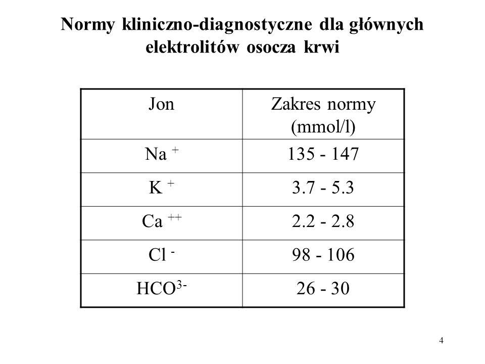4 Normy kliniczno-diagnostyczne dla głównych elektrolitów osocza krwi JonZakres normy (mmol/l) Na + 135 - 147 K + 3.7 - 5.3 Ca ++ 2.2 - 2.8 Cl - 98 -
