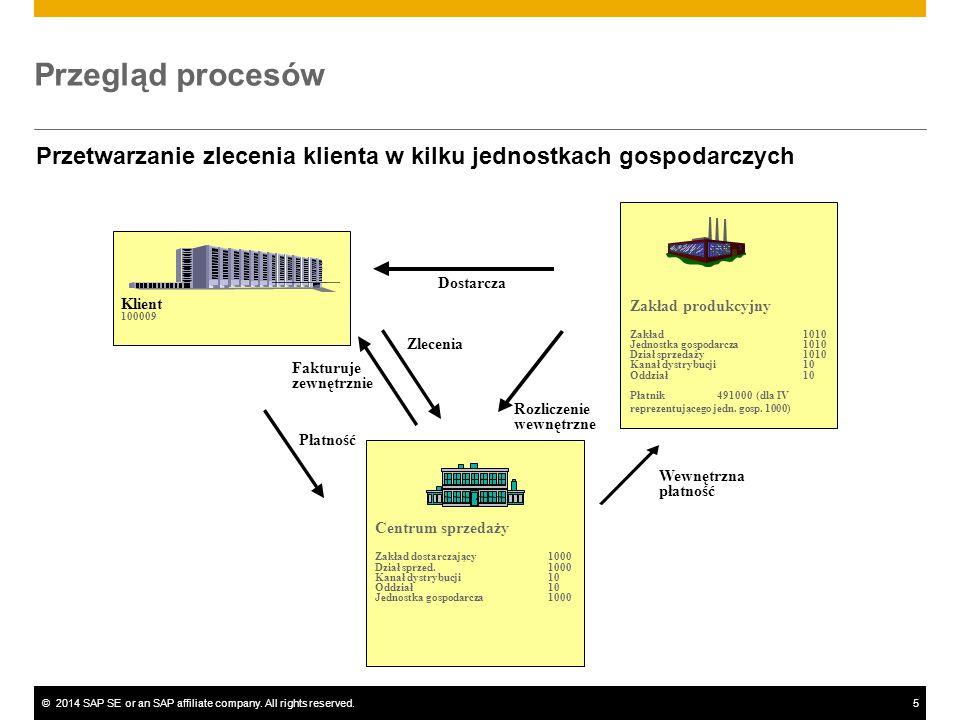 ©2014 SAP SE or an SAP affiliate company. All rights reserved.5 Przegląd procesów Przetwarzanie zlecenia klienta w kilku jednostkach gospodarczych Dos