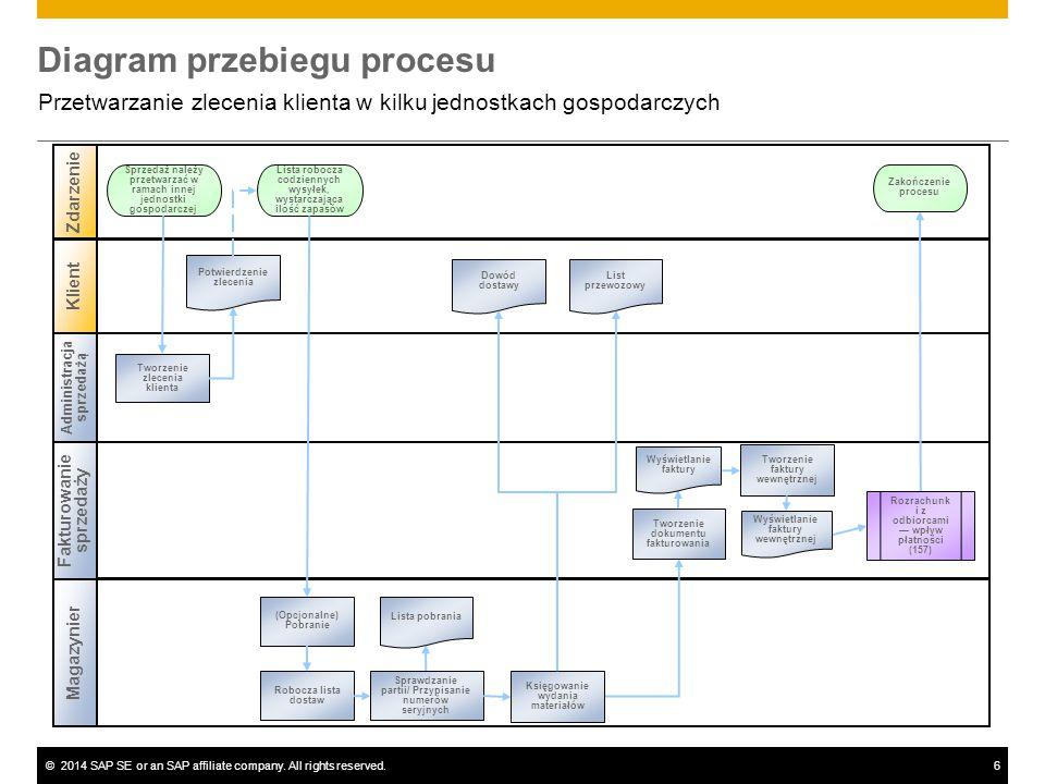 ©2014 SAP SE or an SAP affiliate company. All rights reserved.6 Diagram przebiegu procesu Przetwarzanie zlecenia klienta w kilku jednostkach gospodarc