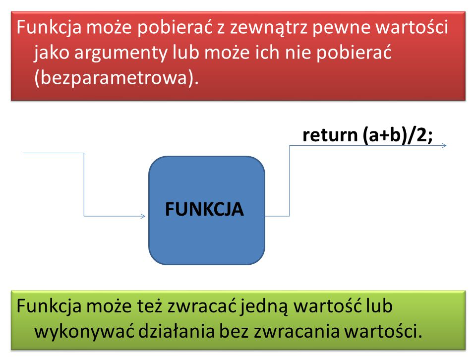 Funkcja może też zwracać jedną wartość lub wykonywać działania bez zwracania wartości. Funkcja może pobierać z zewnątrz pewne wartości jako argumenty
