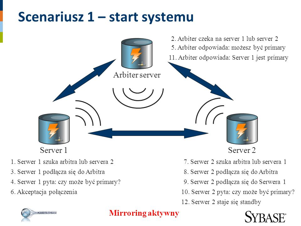 Scenariusz 1 – start systemu Server 1 1. Serwer 1 szuka arbitra lub servera 2 Server 2Arbiter server 2. Arbiter czeka na server 1 lub server 2 3. Serw