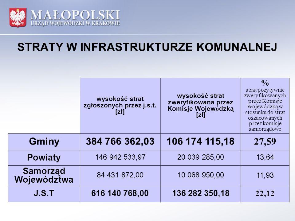 STRATY W INFRASTRUKTURZE KOMUNALNEJ wysokość strat zgłoszonych przez j.s.t. [zł] wysokość strat zweryfikowana przez Komisje Wojewódzką [zł] % strat po