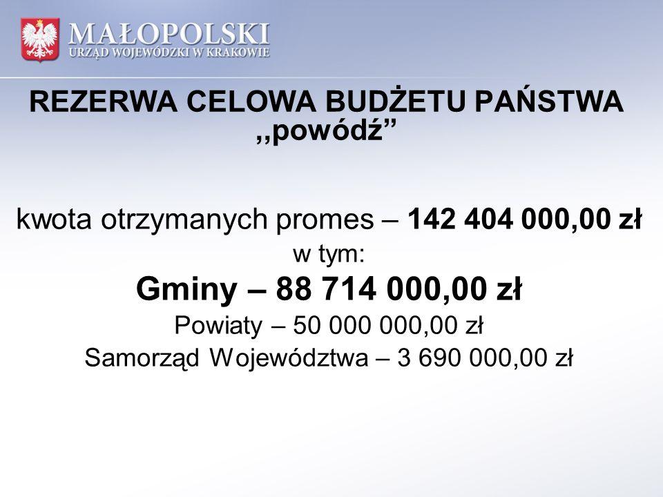 REZERWA CELOWA BUDŻETU PAŃSTWA,,powódź liczba j.s.t., które otrzymały promesy – 145 w tym: 129 Gmin 15 Powiatów Samorząd Województwa