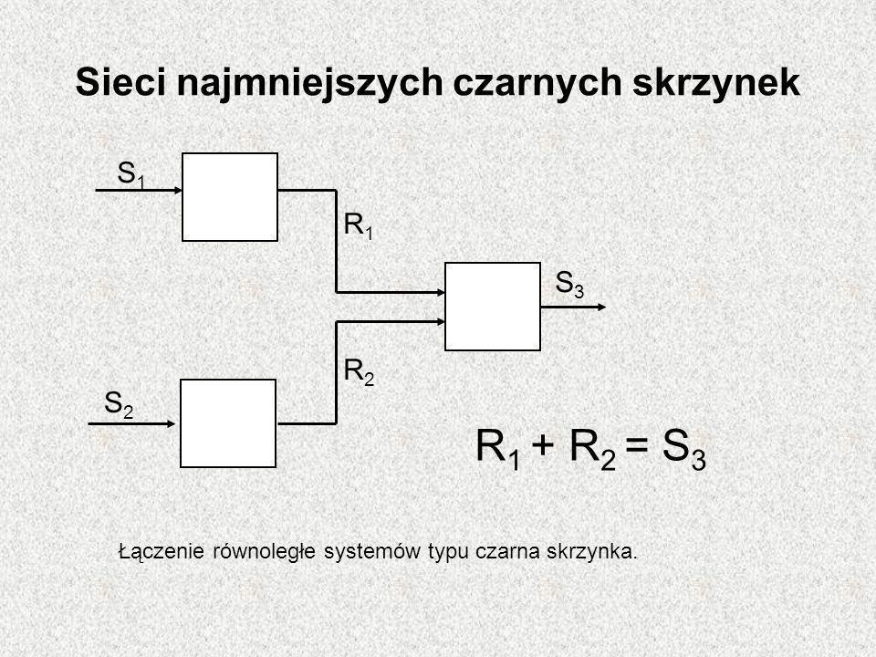 Sieci najmniejszych czarnych skrzynek Łączenie równoległe systemów typu czarna skrzynka. S1S1 S2S2 R1R1 R2R2 S3S3 R 1 + R 2 = S 3