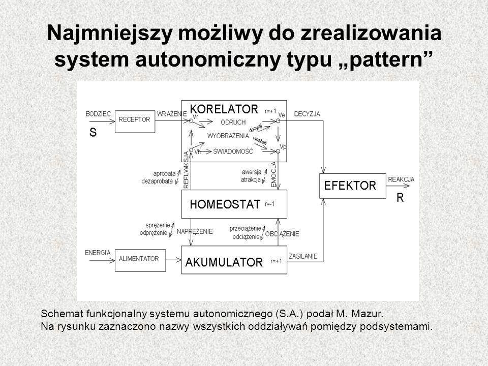 """Najmniejszy możliwy do zrealizowania system autonomiczny typu """"pattern"""" Schemat funkcjonalny systemu autonomicznego (S.A.) podał M. Mazur. Na rysunku"""