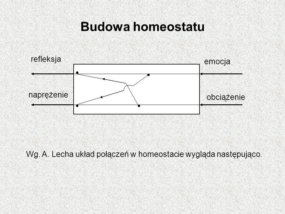Budowa homeostatu Wg. A. Lecha układ połączeń w homeostacie wygląda następująco. refleksja naprężenie emocja obciążenie