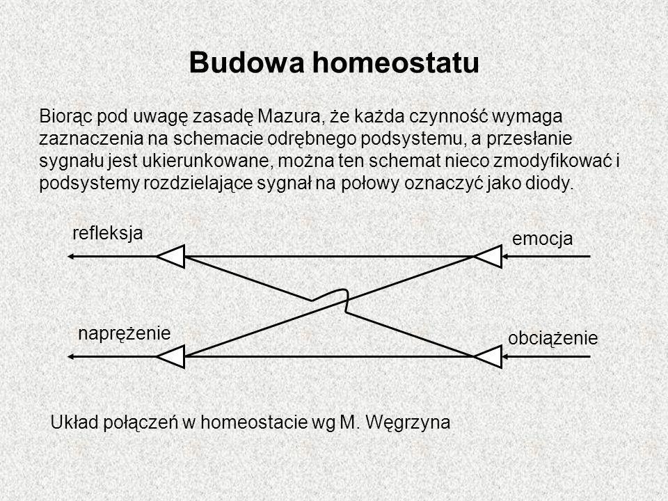 Budowa homeostatu Biorąc pod uwagę zasadę Mazura, że każda czynność wymaga zaznaczenia na schemacie odrębnego podsystemu, a przesłanie sygnału jest uk