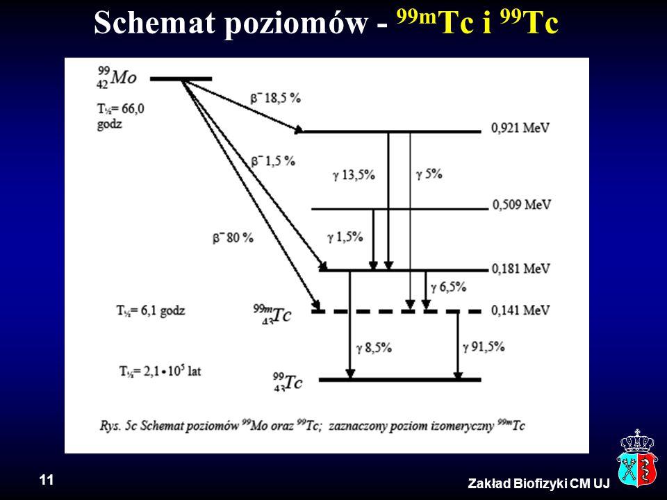 11 Zakład Biofizyki CM UJ Schemat poziomów - 99m Tc i 99 Tc