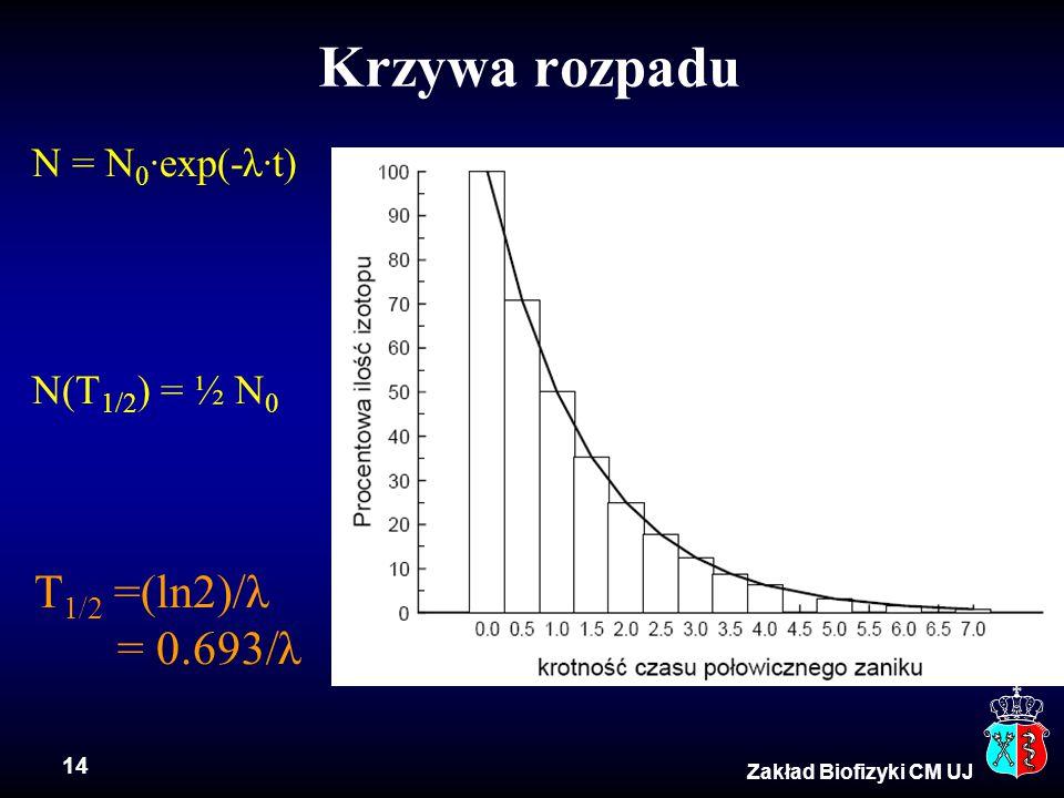 14 Zakład Biofizyki CM UJ Krzywa rozpadu N = N 0 ·exp(-λ·t) N(T 1/2 ) = ½ N 0 T 1/2 =(ln2)/λ = 0.693/λ