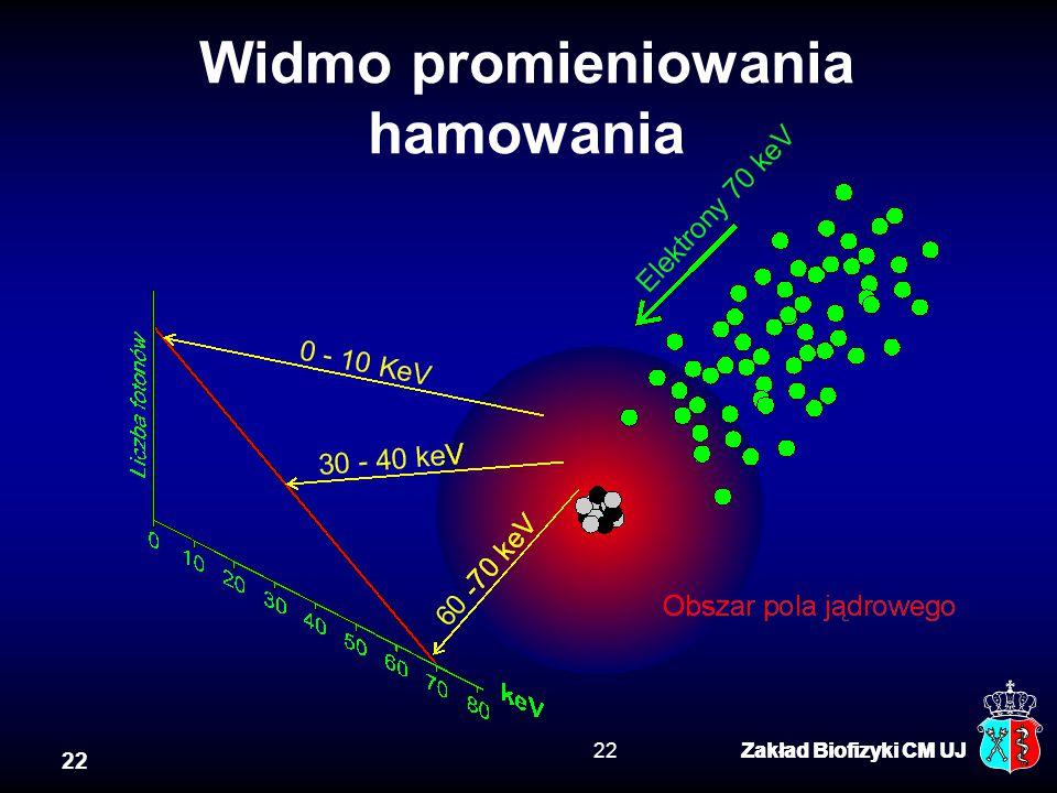 22 Zakład Biofizyki CM UJ22Zakład Biofizyki CM UJ Widmo promieniowania hamowania