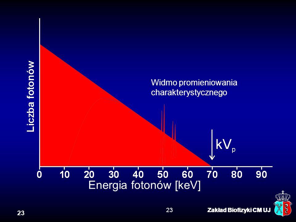 23 Zakład Biofizyki CM UJ23Zakład Biofizyki CM UJ Usunięte przez filtr Energia fotonów [keV] Widmo promieniowania charakterystycznego