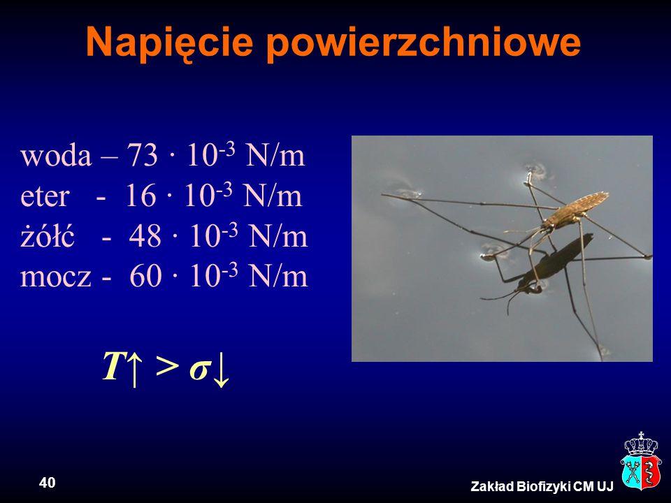 40 Zakład Biofizyki CM UJ Napięcie powierzchniowe woda – 73 · 10 -3 N/m eter - 16 · 10 -3 N/m żółć - 48 · 10 -3 N/m mocz - 60 · 10 -3 N/m T↑ > σ↓