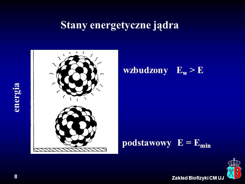 19 Zakład Biofizyki CM UJ Energia wiązania elektronów Mo (Z = 42) powłoka K 20.002 keV powłoka L 2.884 keV ÷ 2.523 keV W (Z = 74) powłoka K 69.508 keV powłoka L 12.090 keV ÷ 10.198 keV (powłoki walencyjne)  (5  20) eV Energia wiązania elektronu zależy od ładunku jądra atomowego (Z) i powłoki, na której znajduje się elektron.