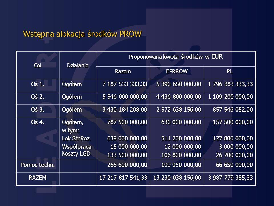 Wstępna alokacja środków PROW CelDziałanie Proponowana kwota środków w EUR RazemEFRROWPL Oś 1.