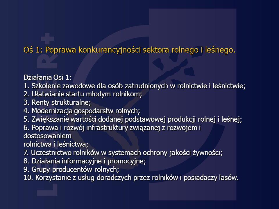 Oś 1: Poprawa konkurencyjności sektora rolnego i leśnego.