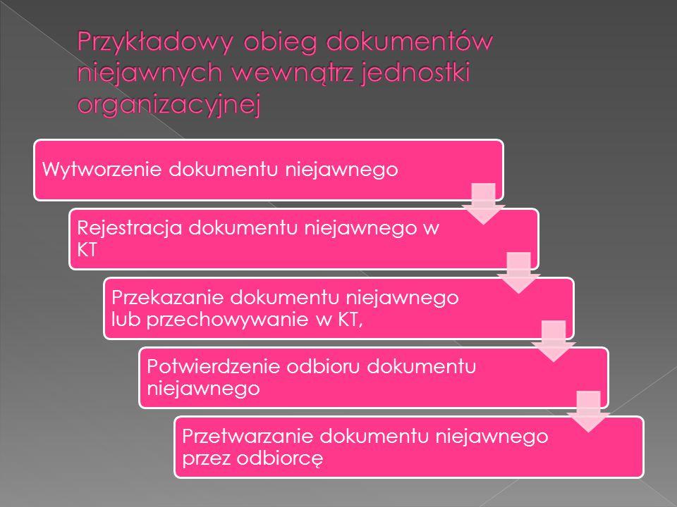 Wytworzenie dokumentu niejawnego Rejestracja dokumentu niejawnego w KT Przekazanie dokumentu niejawnego lub przechowywanie w KT, Potwierdzenie odbioru