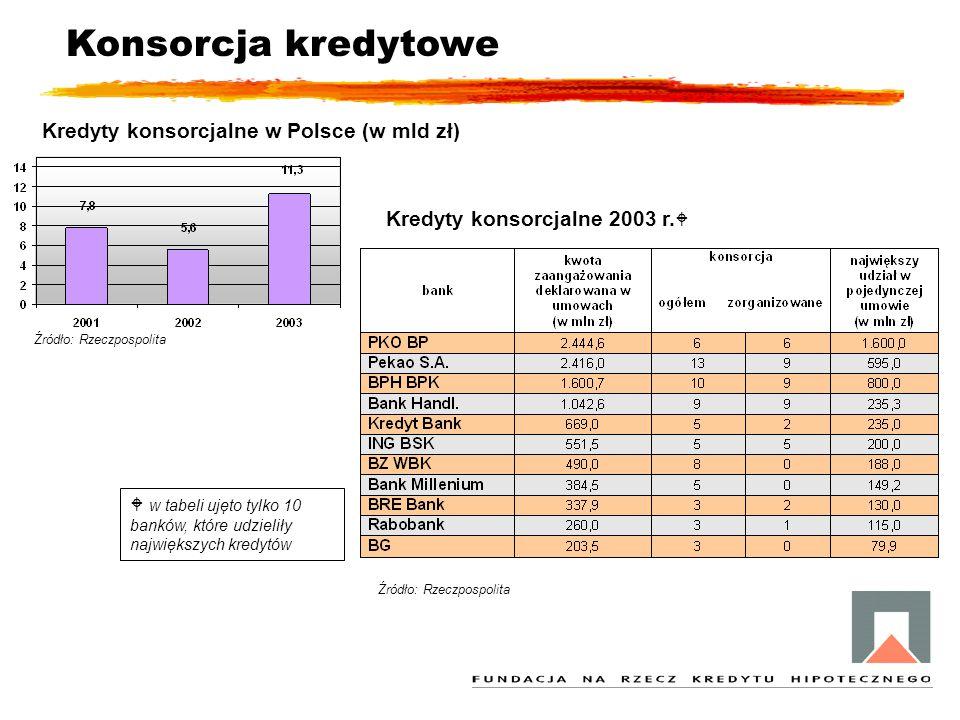 Konsorcja kredytowe Kredyty konsorcjalne w Polsce (w mld zł) Źródło: Rzeczpospolita Kredyty konsorcjalne 2003 r.   w tabeli ujęto tylko 10 banków, k