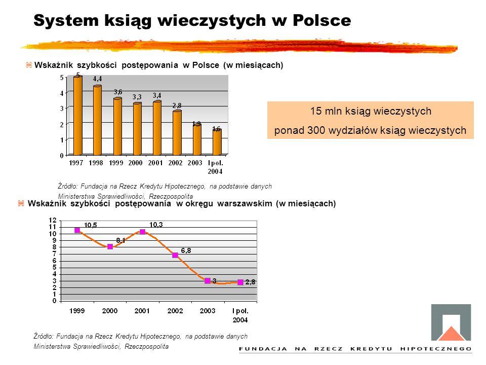System ksiąg wieczystych w Polsce z Wskaźnik szybkości postępowania w okręgu warszawskim (w miesiącach) z Wskaźnik szybkości postępowania w Polsce (w