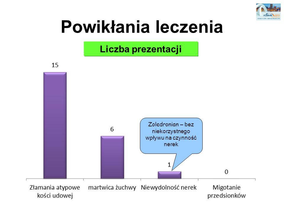 Powikłania leczenia Liczba prezentacji Zoledronian – bez niekorzystnego wpływu na czynność nerek