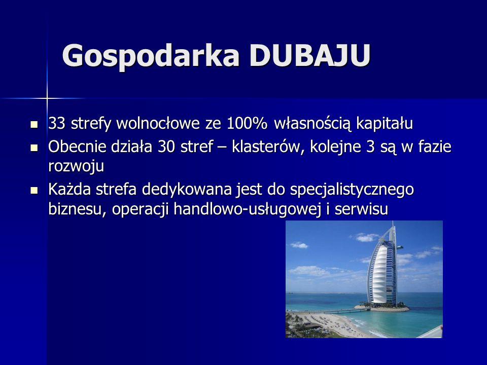 Gospodarka DUBAJU 33 strefy wolnocłowe ze 100% własnością kapitału 33 strefy wolnocłowe ze 100% własnością kapitału Obecnie działa 30 stref – klasteró