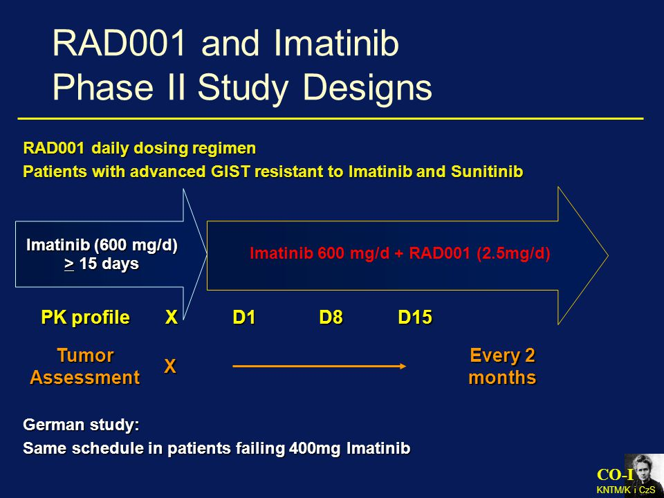 CO-I KNTM/K i CzS RAD001 and Imatinib Phase II Study Designs D15 D1X PK profile Imatinib (600 mg/d) Imatinib (600 mg/d) > 15 days D8 RAD001 daily dosing regimen Patients with advanced GIST resistant to Imatinib and Sunitinib Tumor Assessment X Every 2 months Imatinib 600 mg/d + RAD001 (2.5mg/d) German study: Same schedule in patients failing 400mg Imatinib