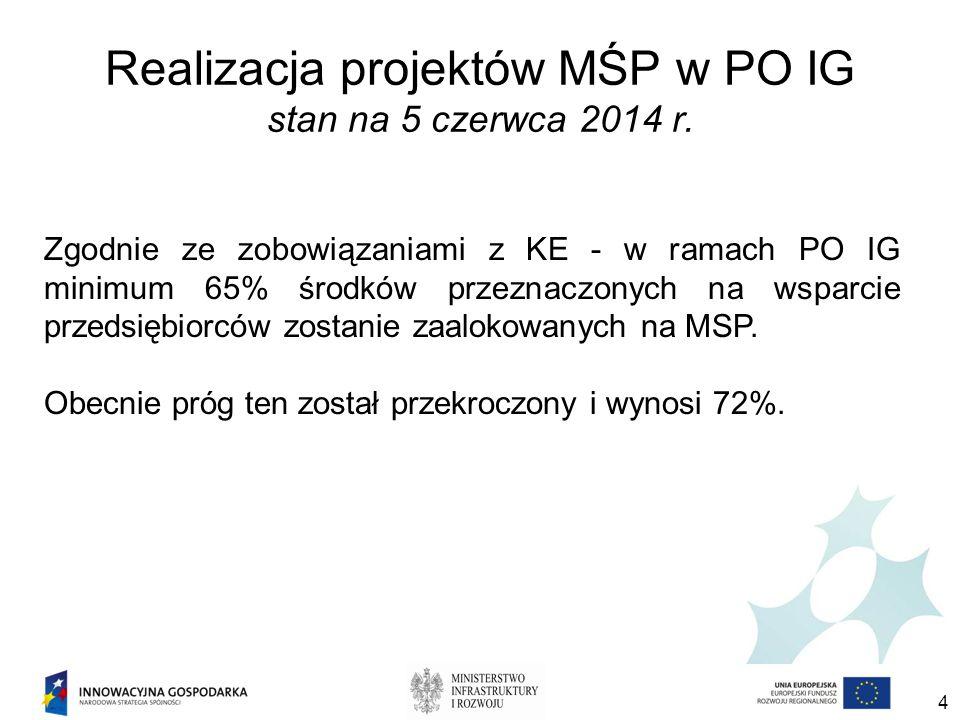 Realizacja projektów MŚP w PO IG stan na 5 czerwca 2014 r.