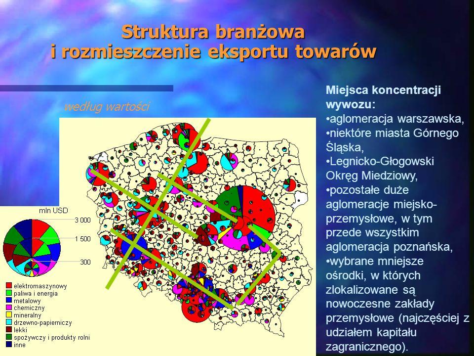 Struktura branżowa i rozmieszczenie eksportu towarów Miejsca koncentracji wywozu: aglomeracja warszawska, niektóre miasta Górnego Śląska, Legnicko-Głogowski Okręg Miedziowy, pozostałe duże aglomeracje miejsko- przemysłowe, w tym przede wszystkim aglomeracja poznańska, wybrane mniejsze ośrodki, w których zlokalizowane są nowoczesne zakłady przemysłowe (najczęściej z udziałem kapitału zagranicznego).