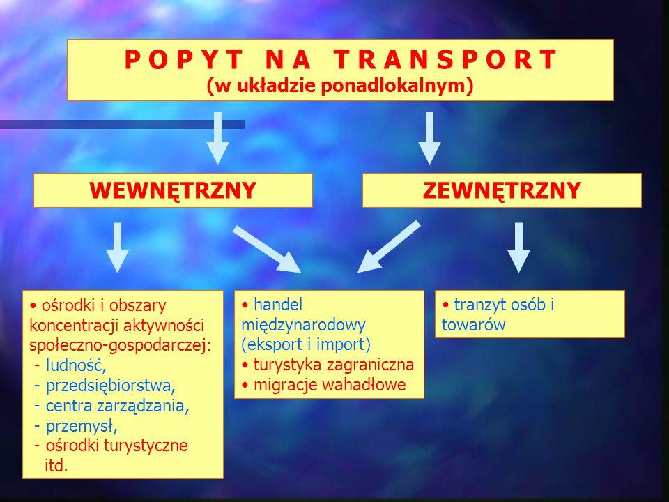 P O P Y T N A T R A N S P O R T (w układzie ponadlokalnym) WEWNĘTRZNYZEWNĘTRZNY ośrodki i obszary koncentracji aktywności społeczno-gospodarczej: - ludność, - przedsiębiorstwa, - centra zarządzania, - przemysł, - ośrodki turystyczne itd.