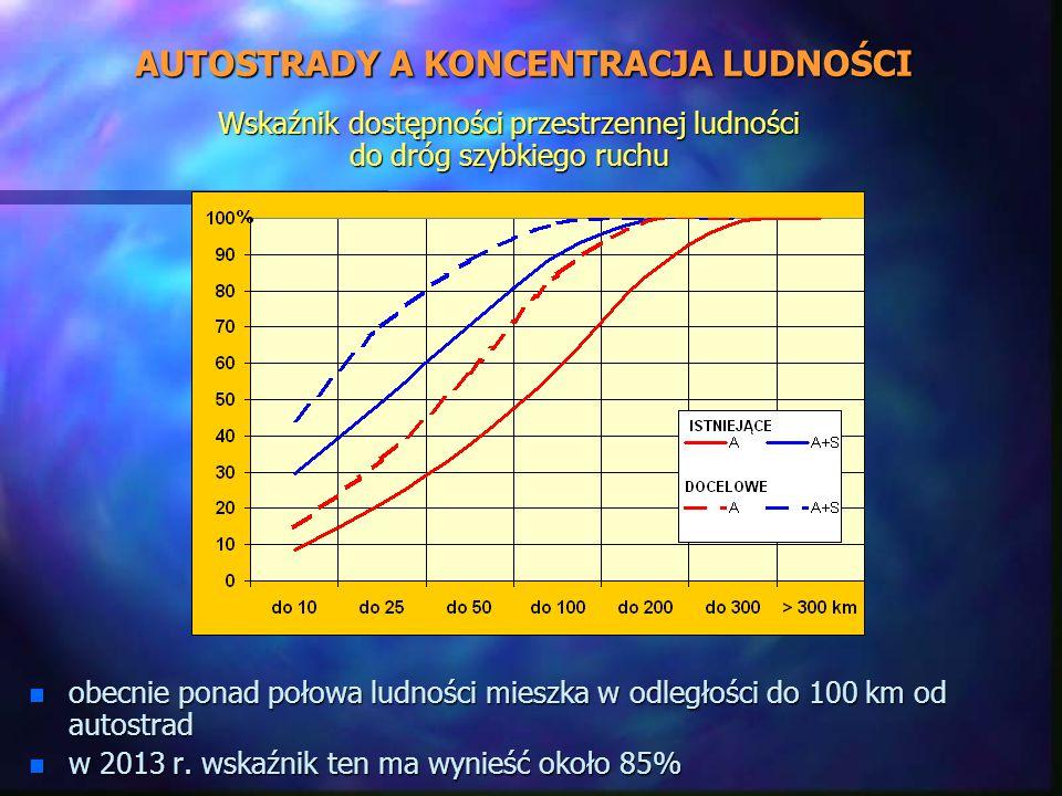 AUTOSTRADY A KONCENTRACJA LUDNOŚCI n obecnie ponad połowa ludności mieszka w odległości do 100 km od autostrad n w 2013 r.