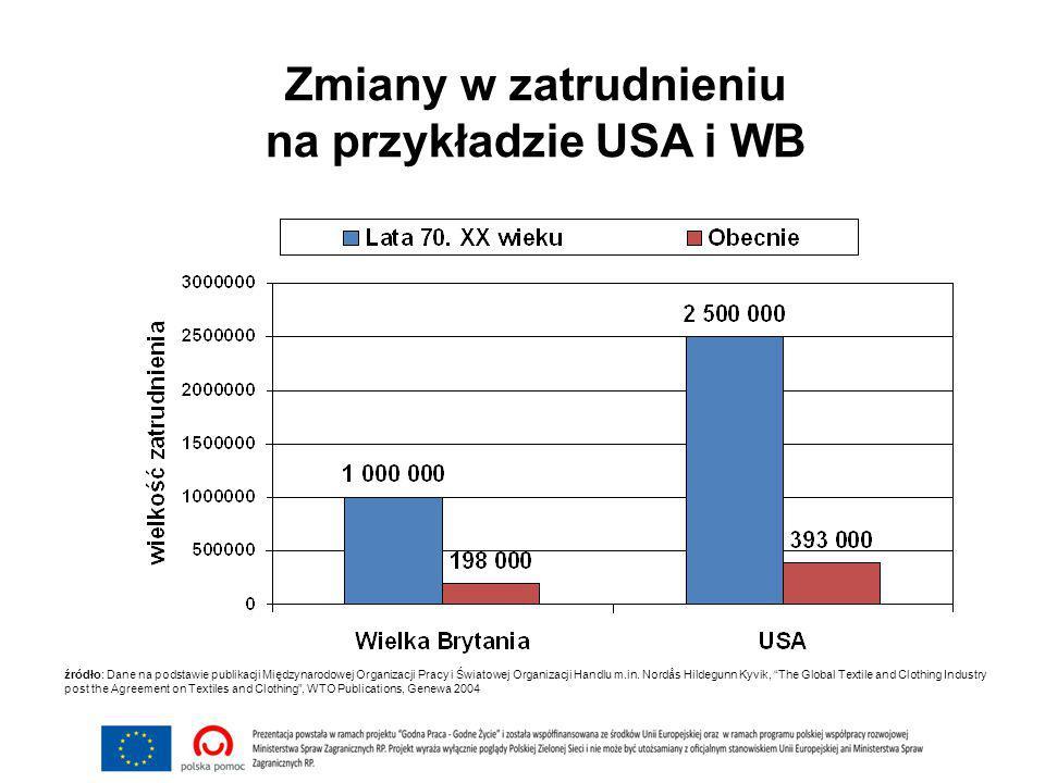 Zmiany w zatrudnieniu na przykładzie USA i WB źródło: Dane na podstawie publikacji Międzynarodowej Organizacji Pracy i Światowej Organizacji Handlu m.