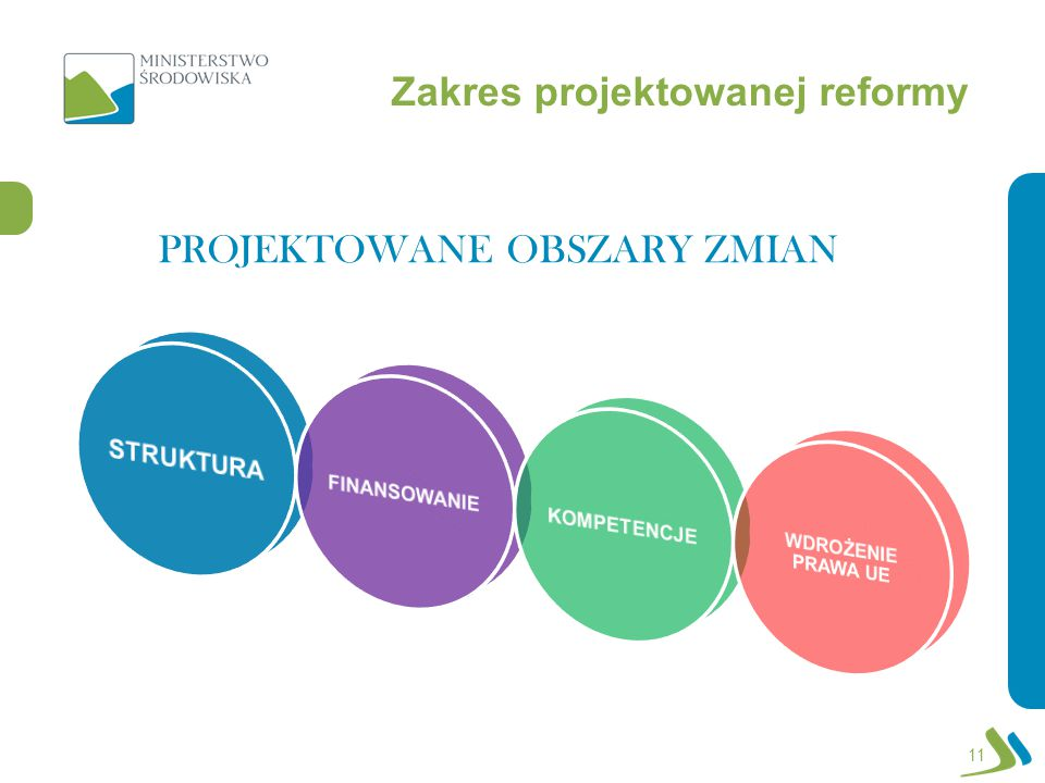 Zakres projektowanej reformy PROJEKTOWANE OBSZARY ZMIAN 11