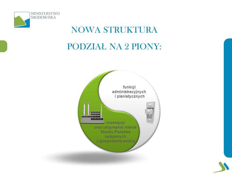 NOWA STRUKTURA PODZIA Ł NA 2 PIONY: funkcji administracyjnych i planistycznych Inwestycji oraz utrzymania mienia Skarbu Państwa związanych z gospodarką wodną