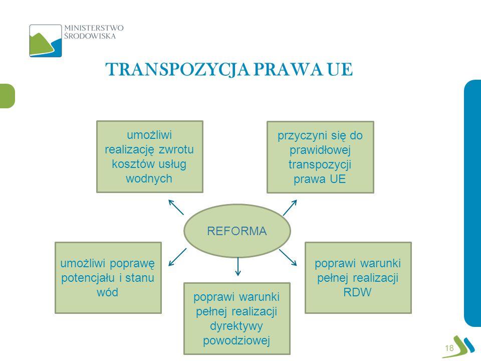 18 przyczyni się do prawidłowej transpozycji prawa UE poprawi warunki pełnej realizacji RDW umożliwi realizację zwrotu kosztów usług wodnych poprawi warunki pełnej realizacji dyrektywy powodziowej umożliwi poprawę potencjału i stanu wód REFORMA TRANSPOZYCJA PRAWA UE