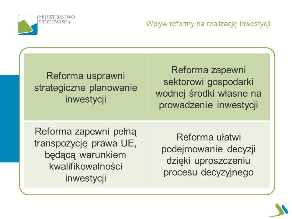 Wpływ reformy na realizację inwestycji Reforma usprawni strategiczne planowanie inwestycji Reforma zapewni sektorowi gospodarki wodnej środki własne na prowadzenie inwestycji Reforma zapewni pełną transpozycję prawa UE, będącą warunkiem kwalifikowalności inwestycji Reforma ułatwi podejmowanie decyzji dzięki uproszczeniu procesu decyzyjnego