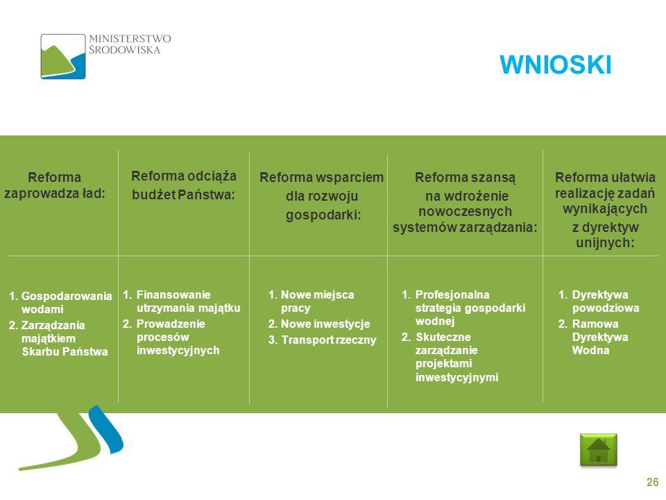 WNIOSKI 26 Reforma zaprowadza ład: Reforma odciąża budżet Państwa: Reforma wsparciem dla rozwoju gospodarki: Reforma szansą na wdrożenie nowoczesnych systemów zarządzania: Reforma ułatwia realizację zadań wynikających z dyrektyw unijnych: 1.Profesjonalna strategia gospodarki wodnej 2.Skuteczne zarządzanie projektami inwestycyjnymi 1.Dyrektywa powodziowa 2.Ramowa Dyrektywa Wodna 1.Nowe miejsca pracy 2.Nowe inwestycje 3.Transport rzeczny 1.Finansowanie utrzymania majątku 2.Prowadzenie procesów inwestycyjnych 1.Gospodarowania wodami 2.Zarządzania majątkiem Skarbu Państwa