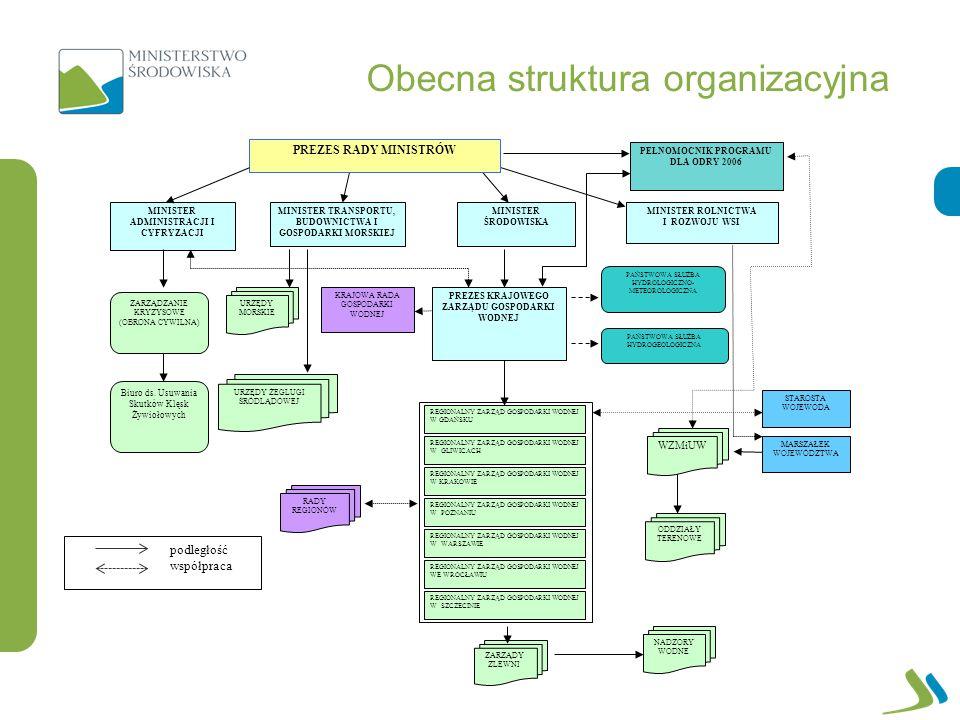 PREZES RADY MINISTRÓW MINISTER ADMINISTRACJI I CYFRYZACJI MINISTER TRANSPORTU, BUDOWNICTWA I GOSPODARKI MORSKIEJ MINISTER ŚRODOWISKA PEŁNOMOCNIK PROGRAMU DLA ODRY 2006 MINISTER ROLNICTWA I ROZWOJU WSI ZARZĄDZANIE KRYZYSOWE (OBRONA CYWILNA) PREZES KRAJOWEGO ZARZĄDU GOSPODARKI WODNEJ Biuro ds.