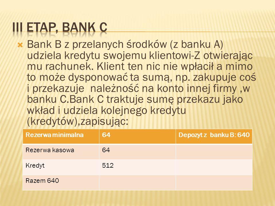  Bank B z przelanych środków (z banku A) udziela kredytu swojemu klientowi-Z otwierając mu rachunek. Klient ten nic nie wpłacił a mimo to może dyspon