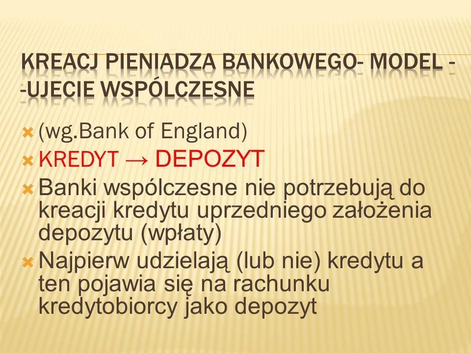   (wg.Bank of England)  KREDYT → DEPOZYT  Banki wspólczesne nie potrzebują do kreacji kredytu uprzedniego założenia depozytu (wpłaty)  Najpierw u