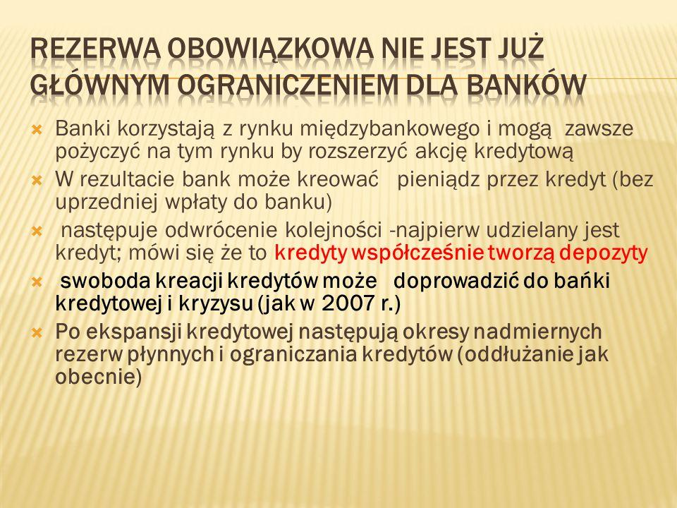 Banki korzystają z rynku międzybankowego i mogą zawsze pożyczyć na tym rynku by rozszerzyć akcję kredytową  W rezultacie bank może kreować pieniądz