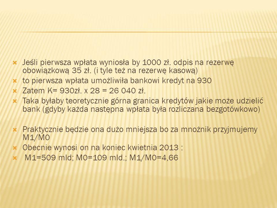  Jeśli pierwsza wpłata wyniosła by 1000 zł. odpis na rezerwę obowiązkową 35 zł. (i tyle też na rezerwę kasową)  to pierwsza wpłata umożliwiła bankow